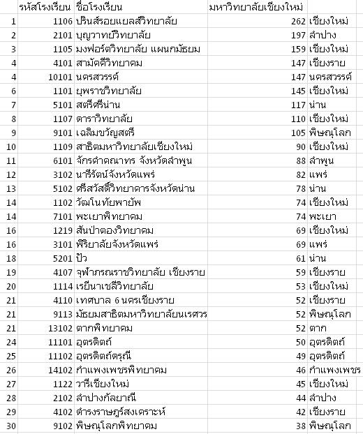 school ranking